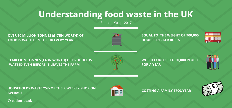 Oddbox_foodwasteINUK_Website.png